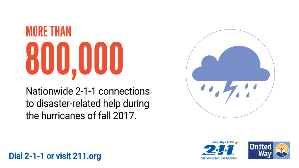 2-1-1 helped 800,000 respond to disaster in 2017
